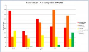 Kenya Cultivars